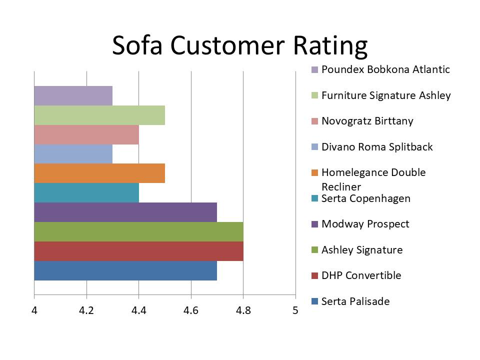 This picture shows the customer rating of top rated sofas in the market.